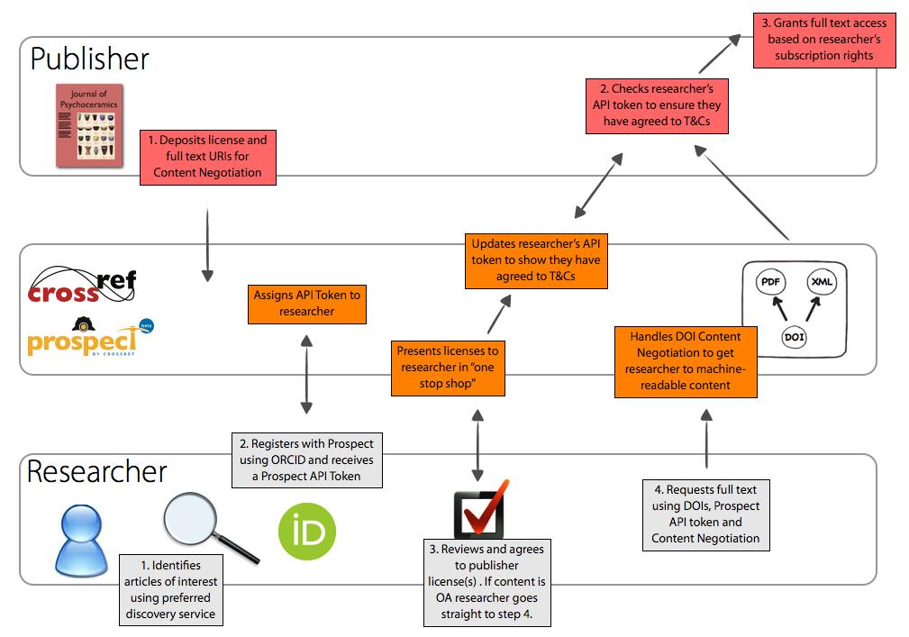 Prospect Workflow